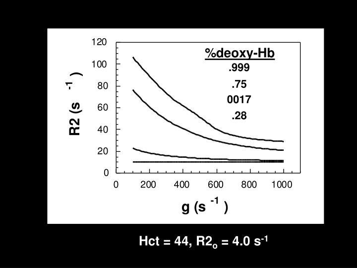 %deoxy-Hb