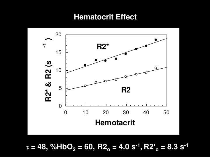 Hematocrit Effect