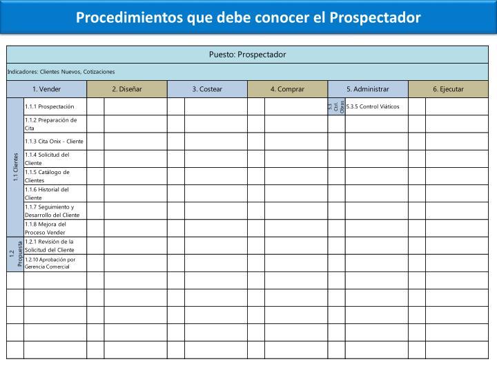 Procedimientos que debe conocer el Prospectador
