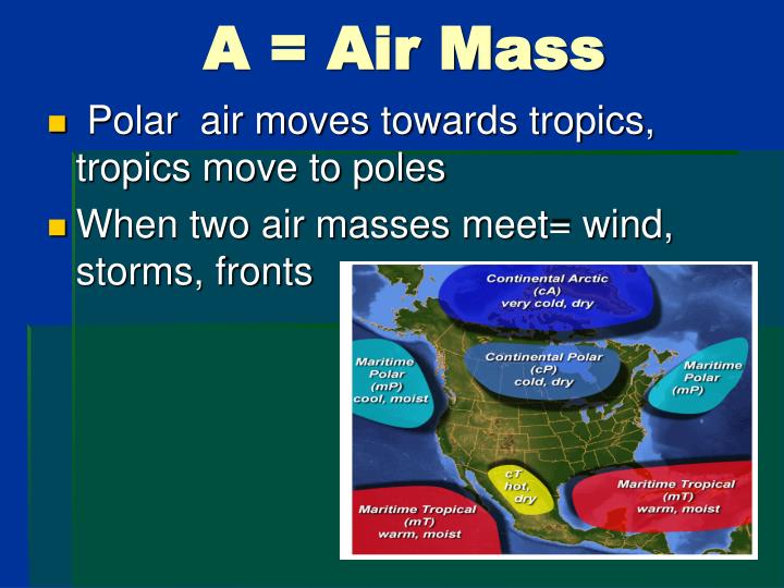 Polar  air moves towards tropics, tropics move to poles