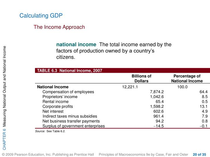 Calculating GDP
