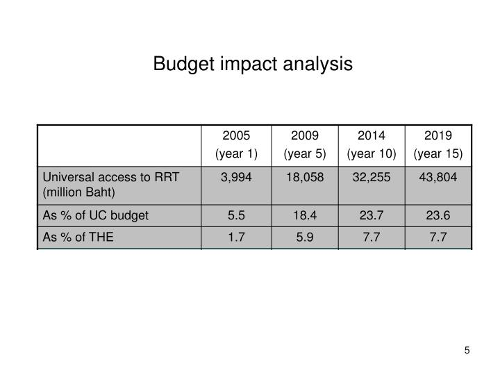 Budget impact analysis
