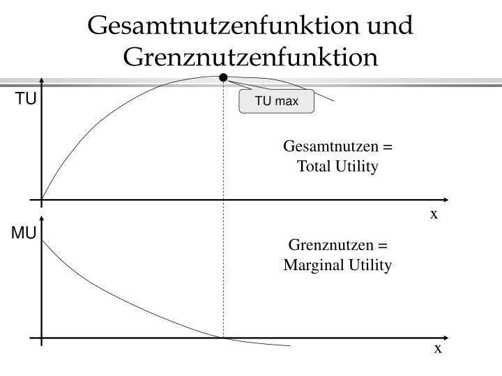 Gesamtnutzenfunktion und Grenznutzenfunktion