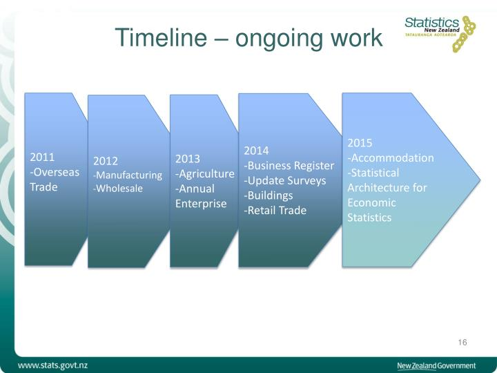 Timeline – ongoing work
