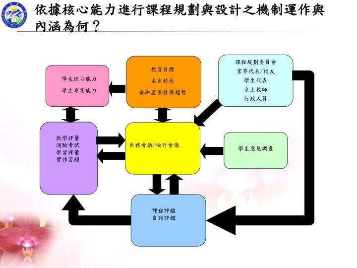 依據核心能力進行課程規劃與設計之機制運作與內涵為何?