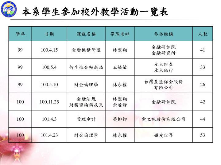 本系學生參加校外教學活動一覽表