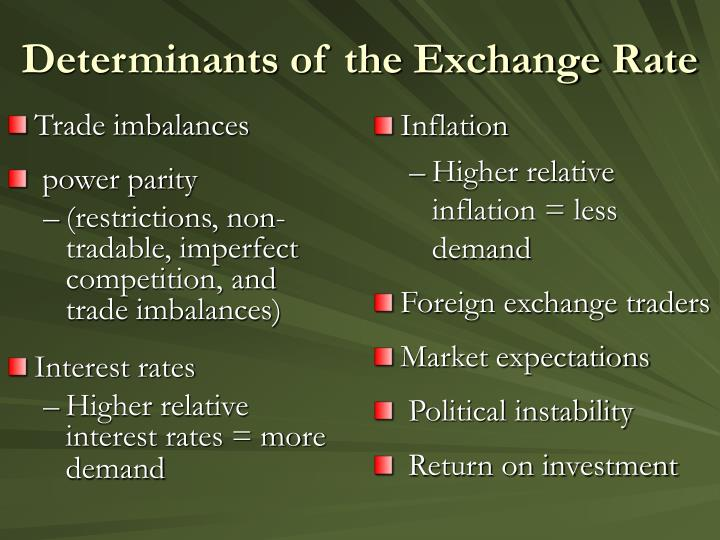 Determinants of the exchange rate