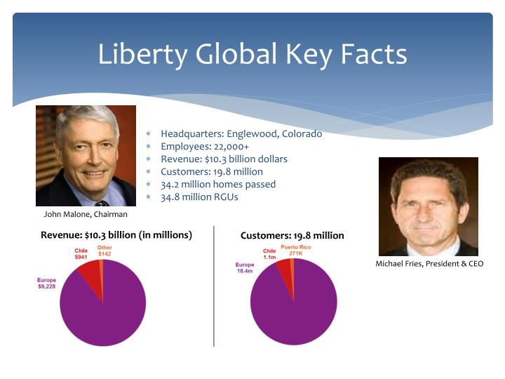 Liberty Global Key Facts