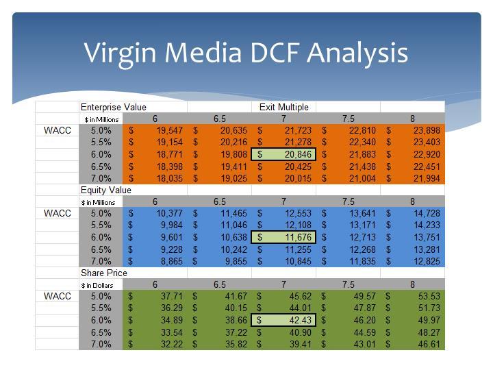 Virgin Media DCF