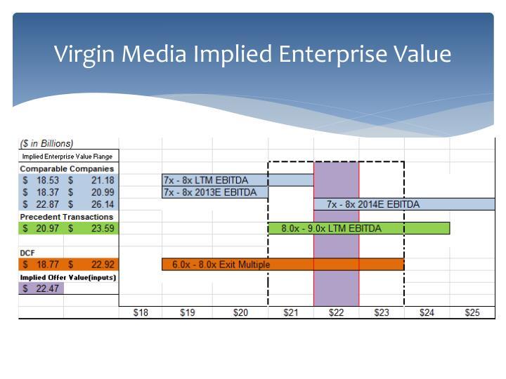 Virgin Media Implied Enterprise Value