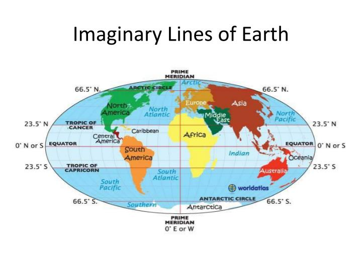 what are the two imaginary lines on the earth