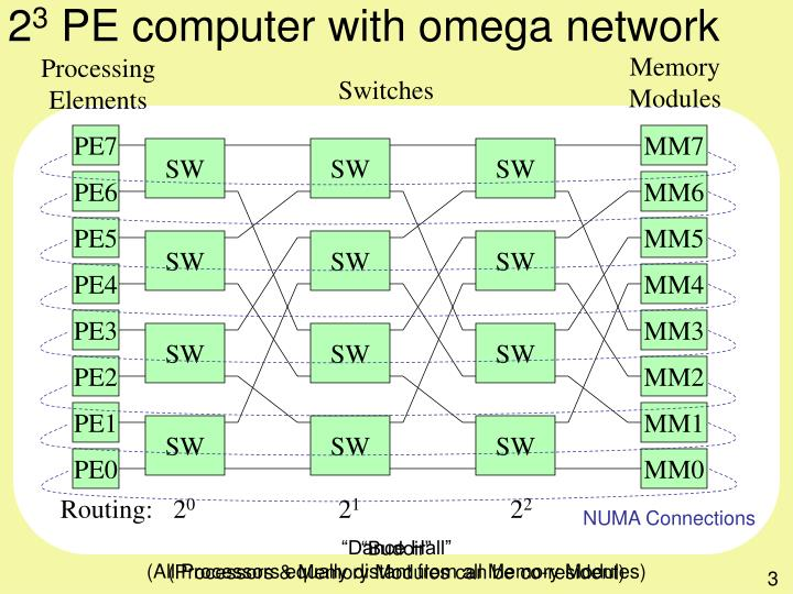 2 3 pe computer with omega network
