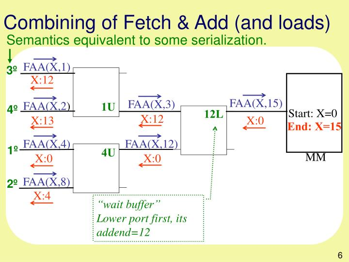 Combining of Fetch & Add (and loads)