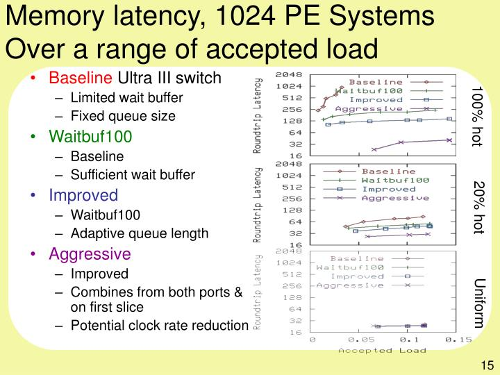 Memory latency, 1024 PE Systems
