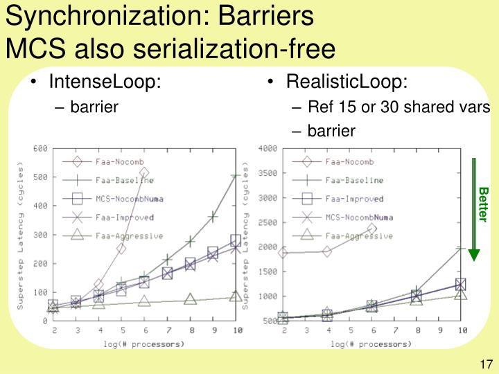 Synchronization: Barriers
