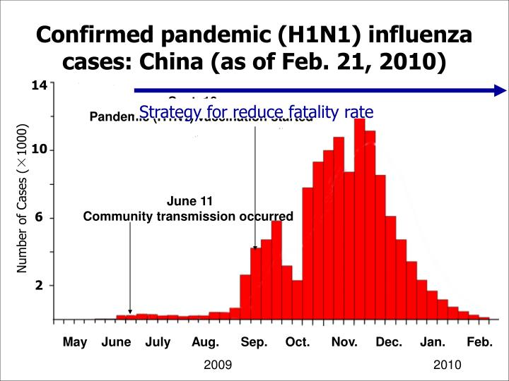 Confirmed pandemic (H1N1) influenza cases: China (as of Feb. 21, 2010)
