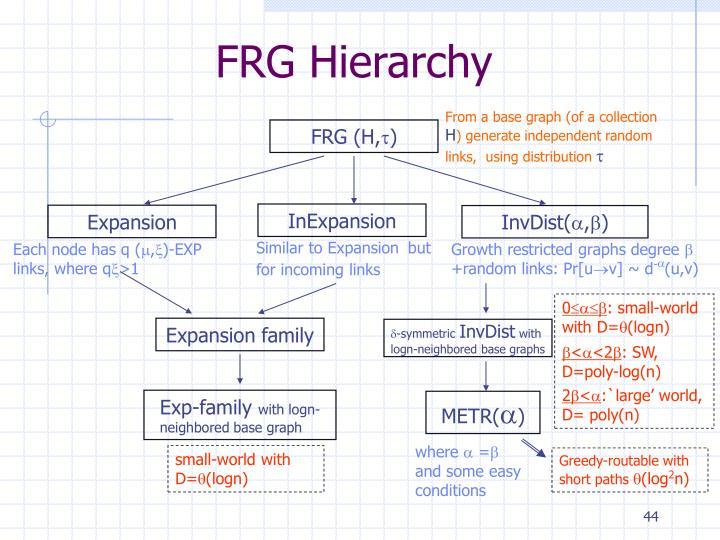 FRG Hierarchy