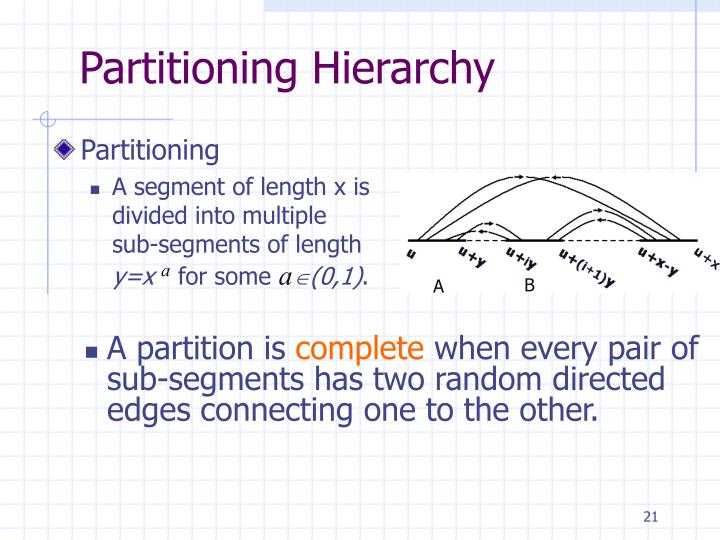 Partitioning Hierarchy