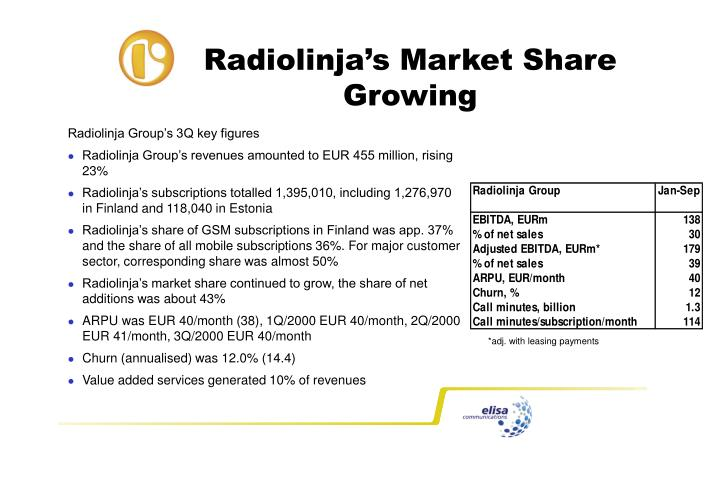 Radiolinja's Market Share Growing