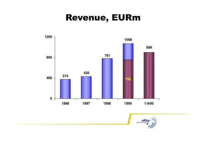 Revenue, EURm