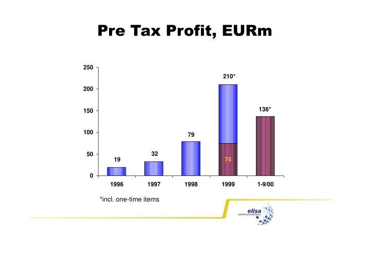Pre Tax Profit, EURm