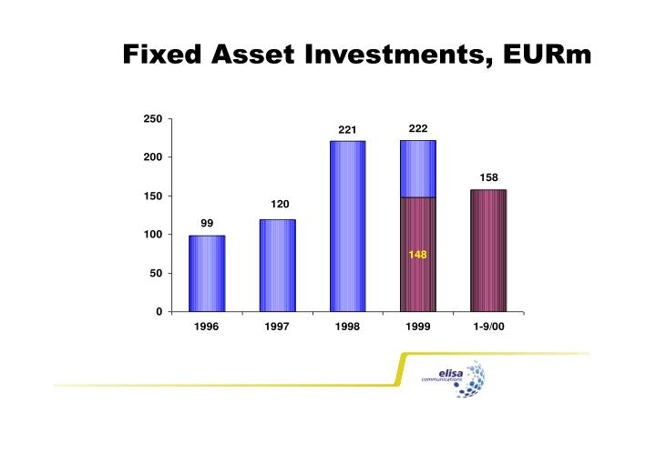 Fixed Asset Investments, EURm