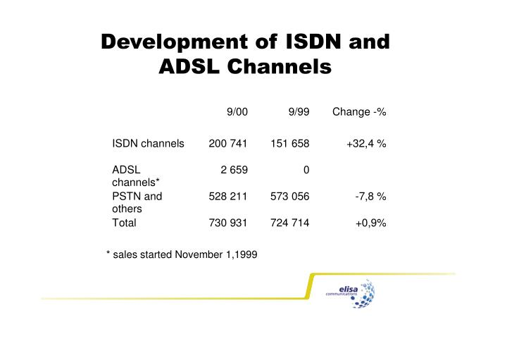 Development of ISDN and ADSL Channels