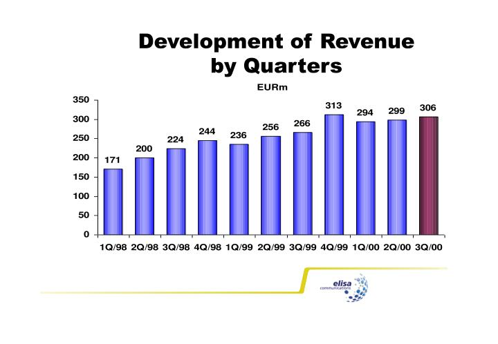Development of Revenue