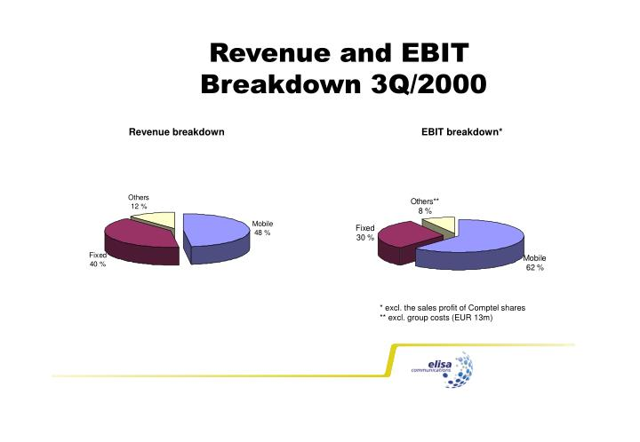 Revenue and EBIT