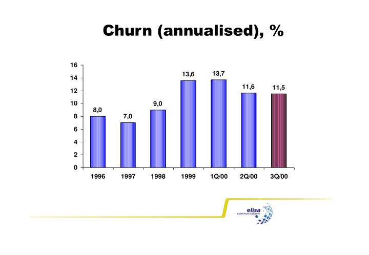 Churn (annualised)
