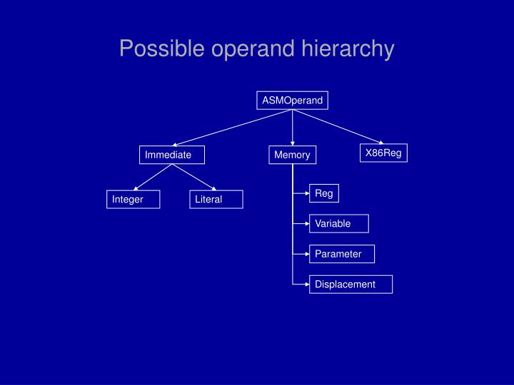 Possible operand hierarchy