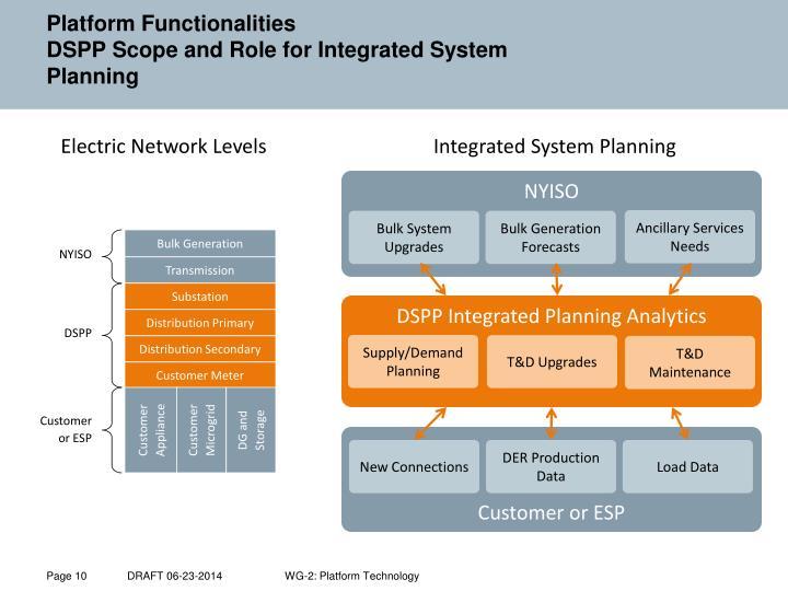 Platform Functionalities