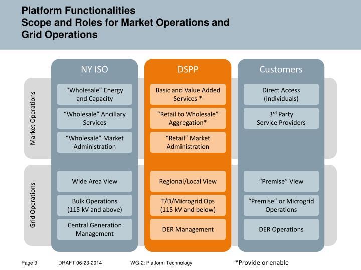 Market Operations