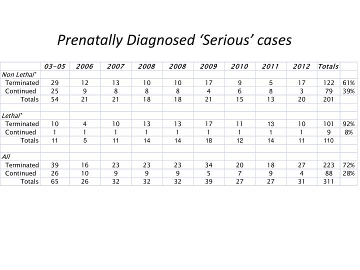 Prenatally Diagnosed 'Serious' cases