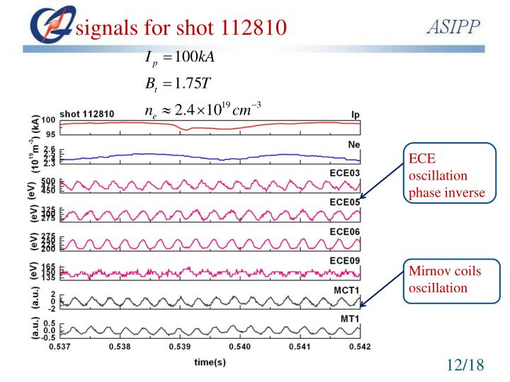 signals for shot 112810