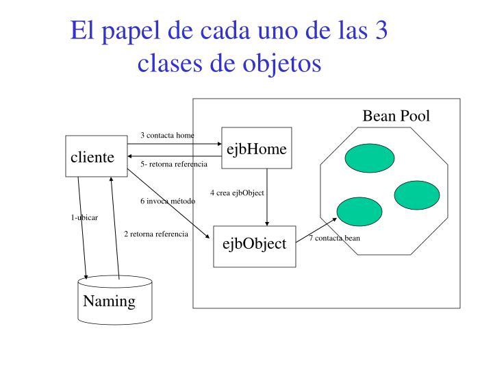 El papel de cada uno de las 3 clases de objetos