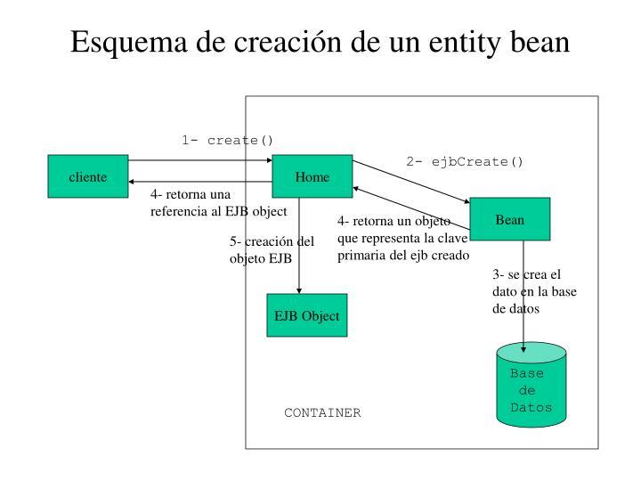 Esquema de creación de un entity bean