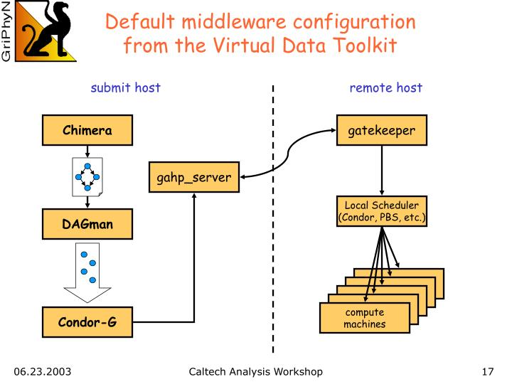 Default middleware configuration