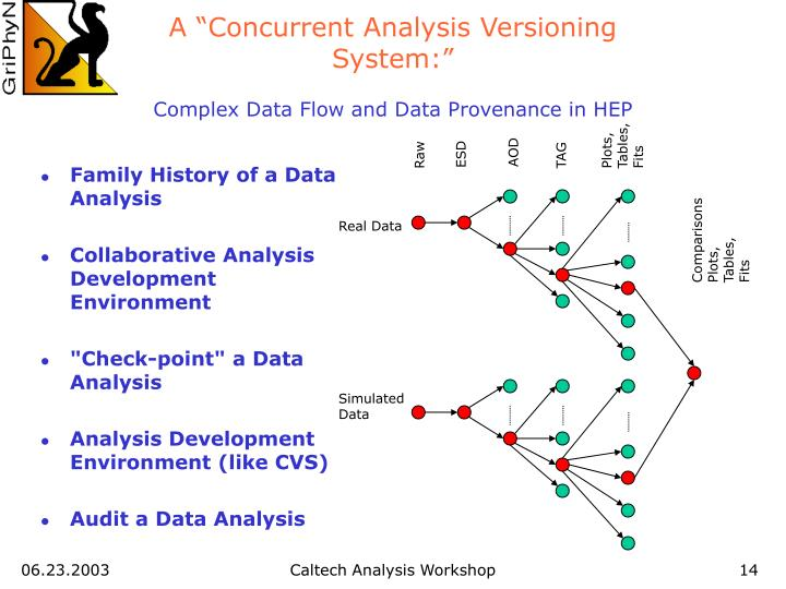 "A ""Concurrent Analysis Versioning System:"""