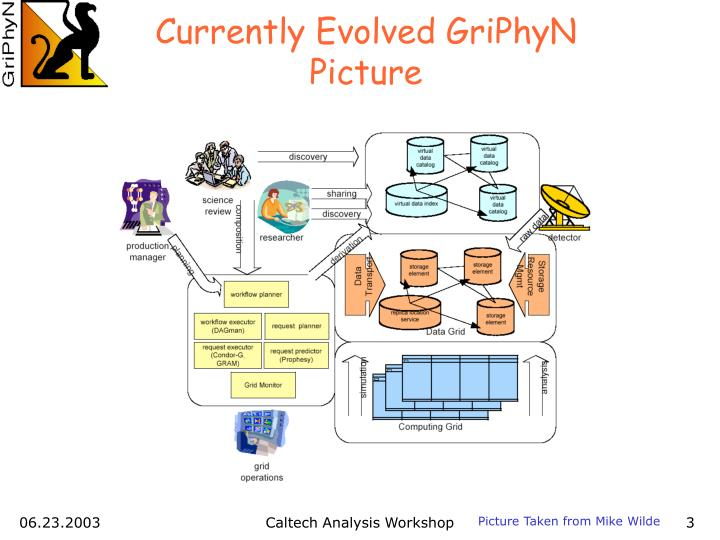 Currently Evolved GriPhyN Picture