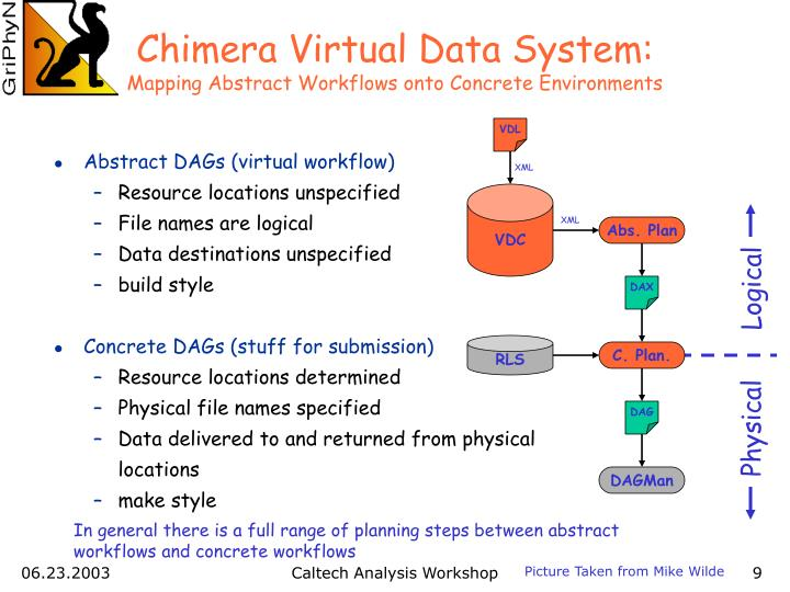 Chimera Virtual Data System: