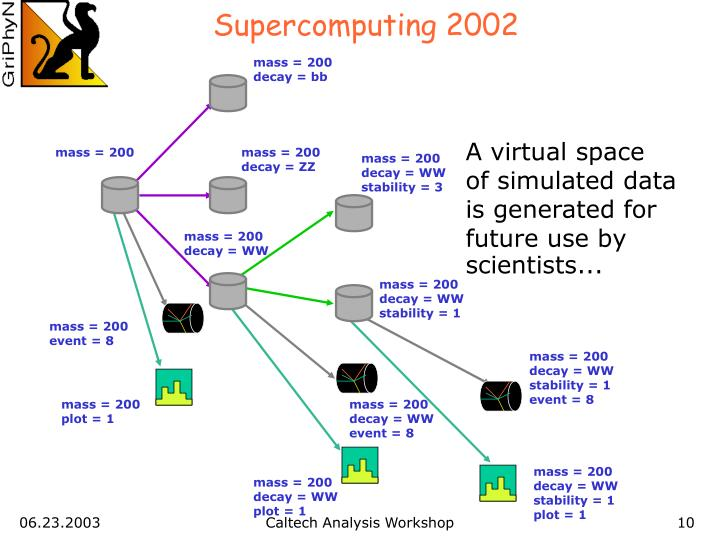 Supercomputing 2002