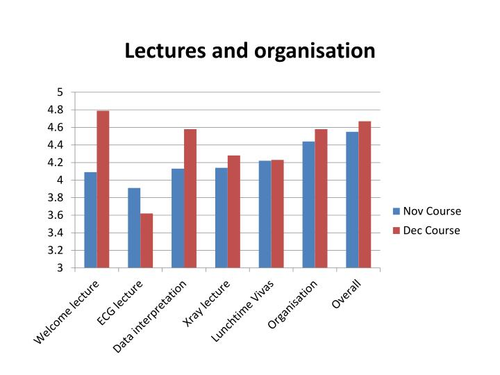 Lectures and organisation