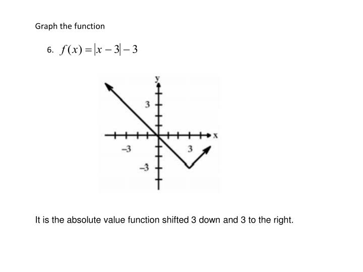 Graph the function