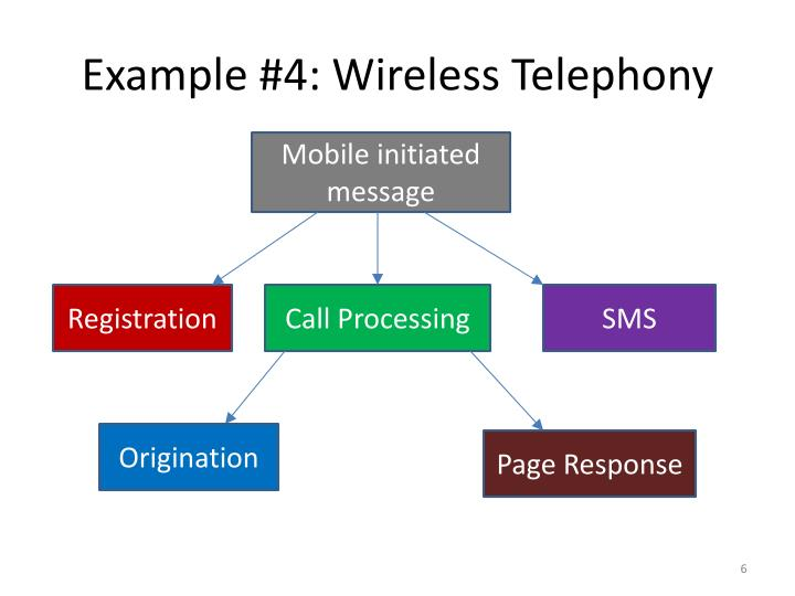 Example #4: Wireless Telephony