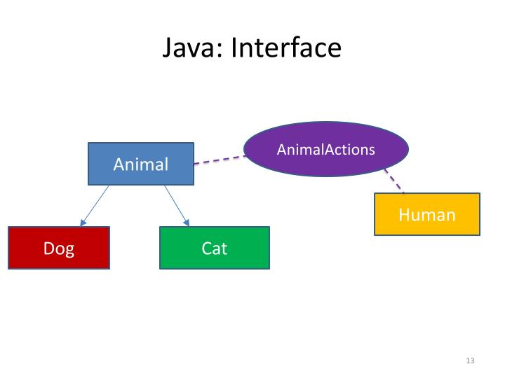 Java: Interface