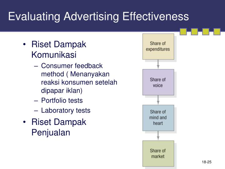advertising effectiveness summary A study carried out by the uk's institute of practitioners in advertising claims to prove a direct link between creativity and effectiveness that it's touting as a good argument for quality over cost.