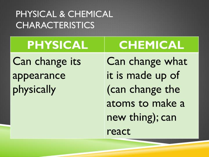 Physical & Chemical Characteristics