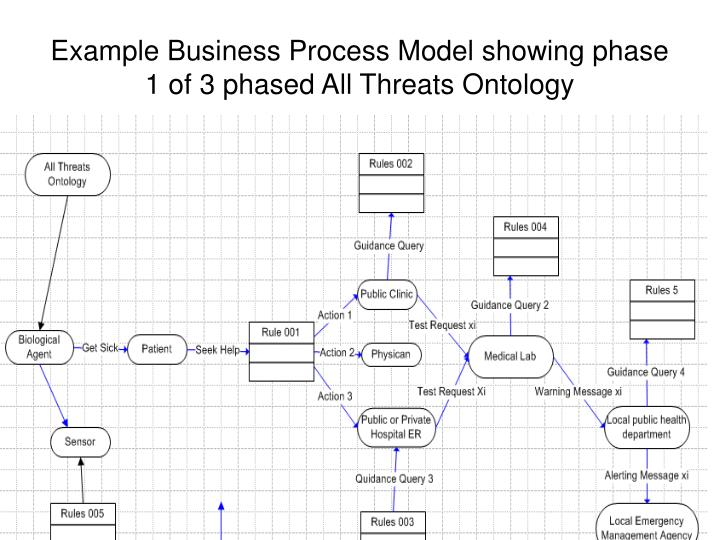 Example Business Process Model showing phase 1 of 3 phased All Threats Ontology