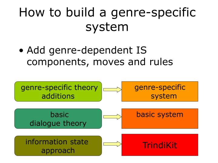 How to build a genre-specific system